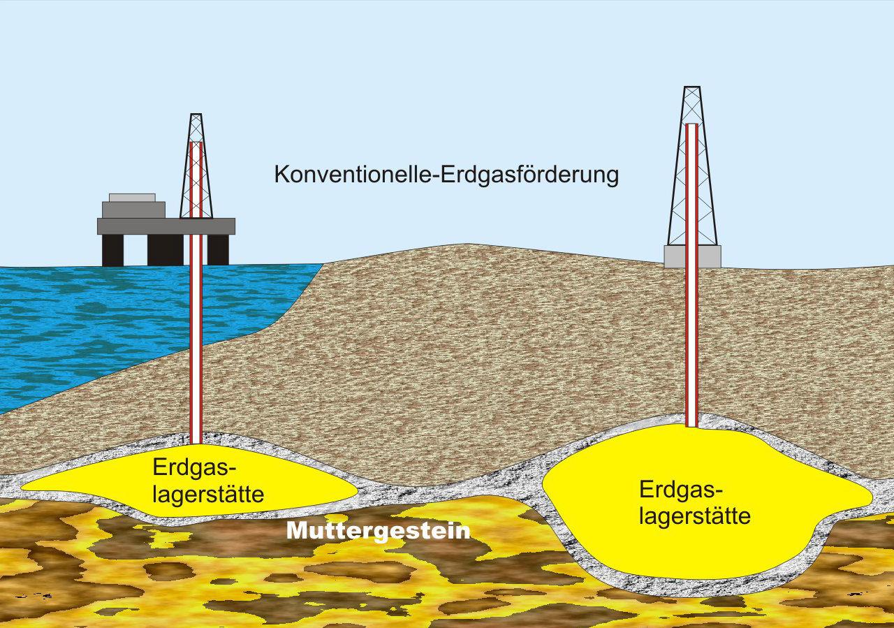 Erdgas wird im Vergleich zu Kohle und Erdöl erst seit relativ kurzer Zeit als Energieträger genutzt. Deutschland verfügt über ein aktives Offshore Gasfeld in der deutschen Bucht. Auf einem 1 Hektar großen Betriebsplatz wird Erdgas für die Versorgung von rund Haushalten gefördert.